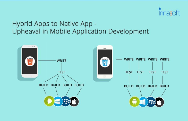 Hybrid Apps To Native App- Upheaval In Mobile Application Development